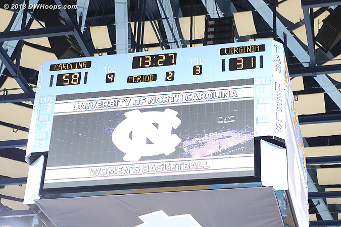The Heels high-water mark was up by 27