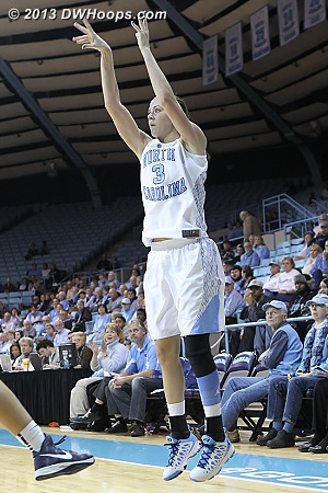 Buckland was 3-7 from long range, 2-4 in the first half  - UNC Players: #3 Megan Buckland