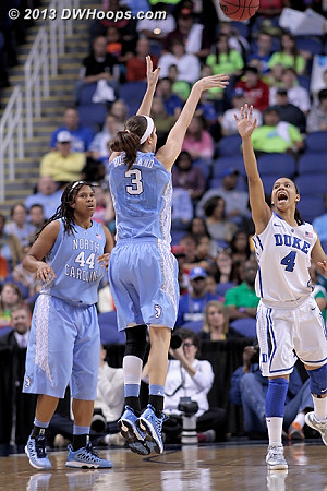 At this point the only thing that could possibly beat Duke is lots of threes, and Carolina is taking them  - Duke Tags: #4 Chloe Wells - UNC Players: #3 Megan Buckland