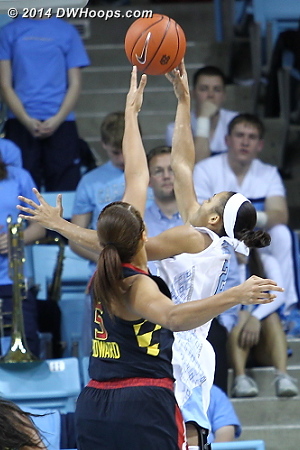 Coleman scores, 16-14 Terps  - UNC Players: #2 Latifah Coleman - MD Tags: #5 Malina Howard