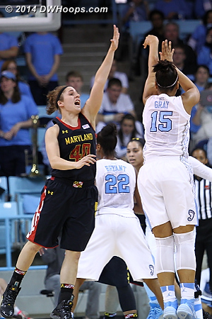 Gray gets a good look from three, but again a Tar Heel miss.  Maryland would take a 40-13 lead to the locker room.  - UNC Players: #15 Allisha Gray - MD Tags: #40 Katie Rutan