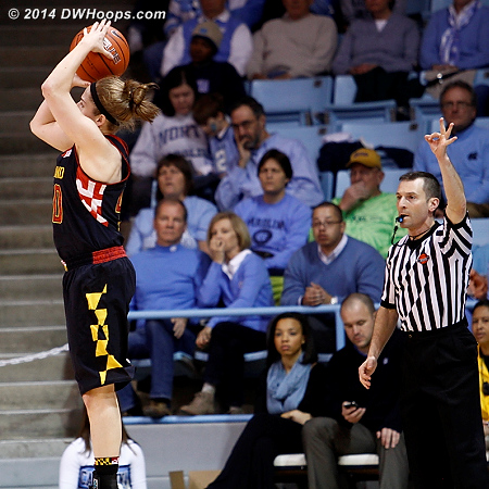 Third three of the half for Rutan, signaled by Joseph Vaszily, it would be a 14 point Maryland lead  - MD Players: #40 Katie Rutan