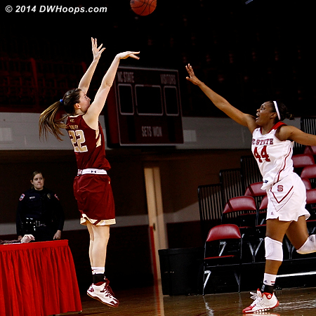 BC couldn't maintain their torrid first half shooting pace  - NCSU Players: #44 Kody Burke - BC Tags: #22 Emilee Daley
